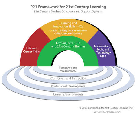 21st Century Knowledge-and-Skills Rainbow